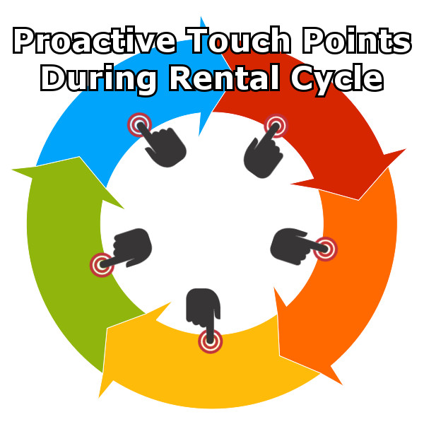 Resident Touch Points to Increase Performance